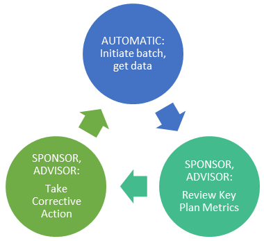 PlanAnalytics Usage Cycle